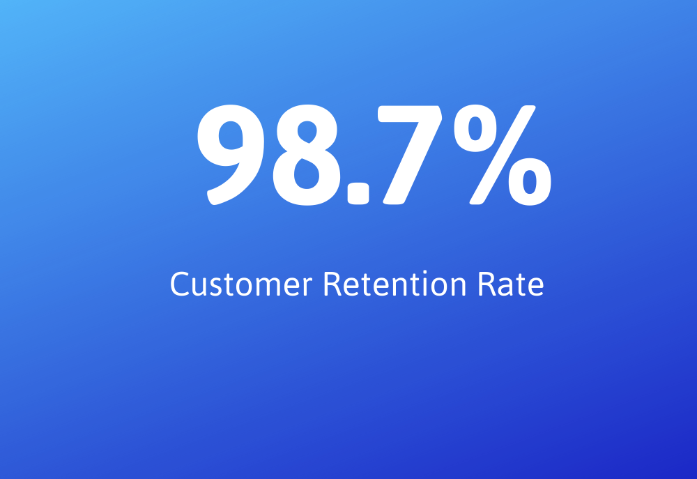 98.7% Customer Retention Rate