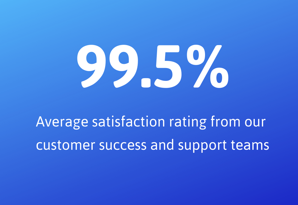 99.5% Support Satisfaction Ratings