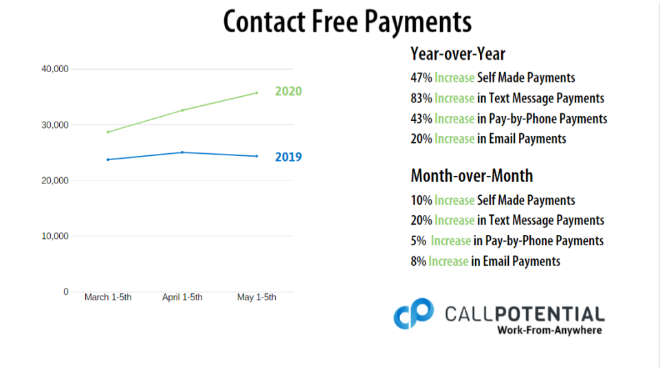 contact free payments larger